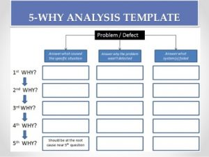 How The Root Cause Analysis Can Uncover Claim Drivers